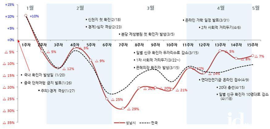 정책기획과-성남시 소비동향분석 그래프(1월 20일_5월 3일  15주간).jpg
