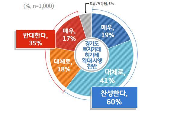 1.+경기도+토지거래허가제+확대+시행+찬반.jpg