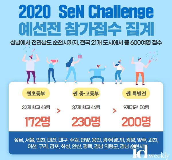 성남 e스포츠대회 SeN(쎈) Challenge 접수현황.jpg
