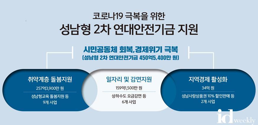 성남형 2차 연대안전기금 지원 (1).jpg